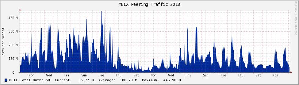 30 day aggregate traffic graph