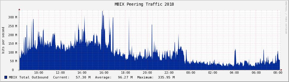 MBIX Peering Traffic