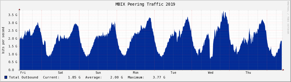 Graph of traffic over past 7 days